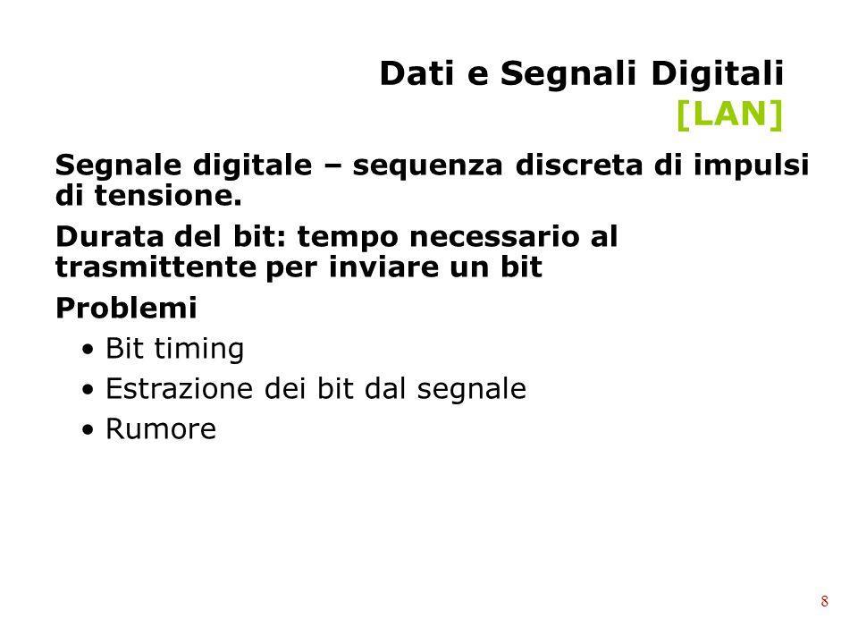 Dati e Segnali Digitali [LAN] Segnale digitale – sequenza discreta di impulsi di tensione. Durata del bit: tempo necessario al trasmittente per inviar