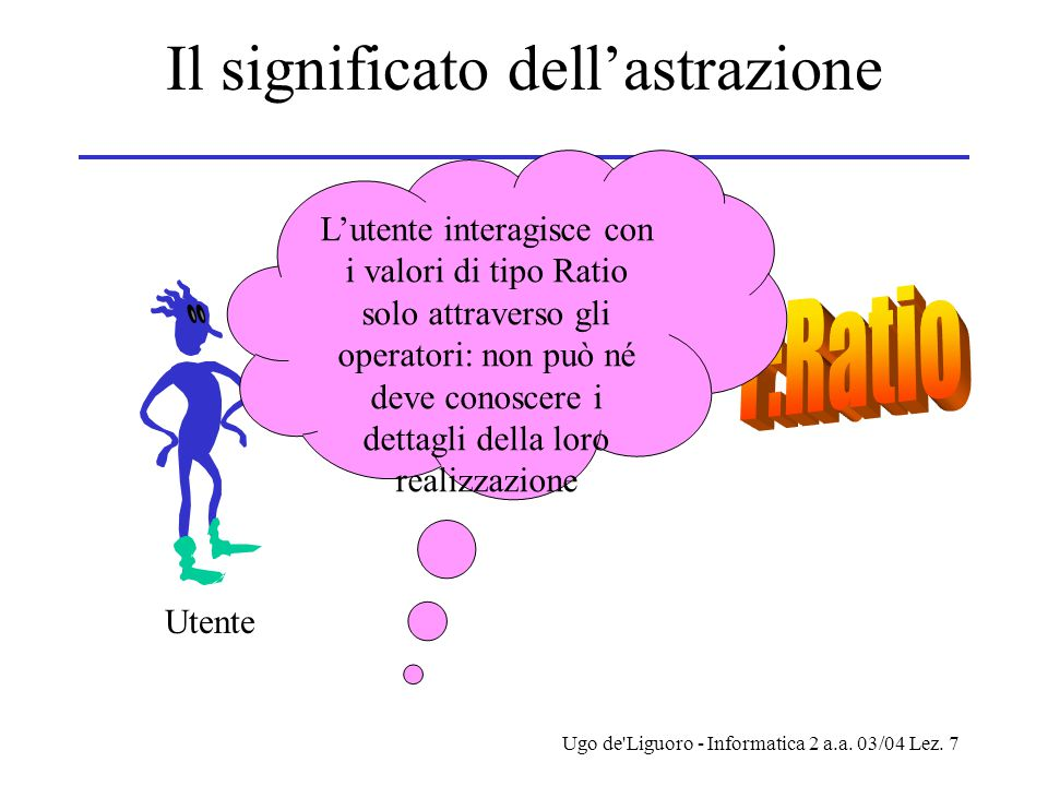 Ugo de'Liguoro - Informatica 2 a.a. 03/04 Lez. 7 Il significato dell'astrazione Utente L'utente interagisce con i valori di tipo Ratio solo attraverso