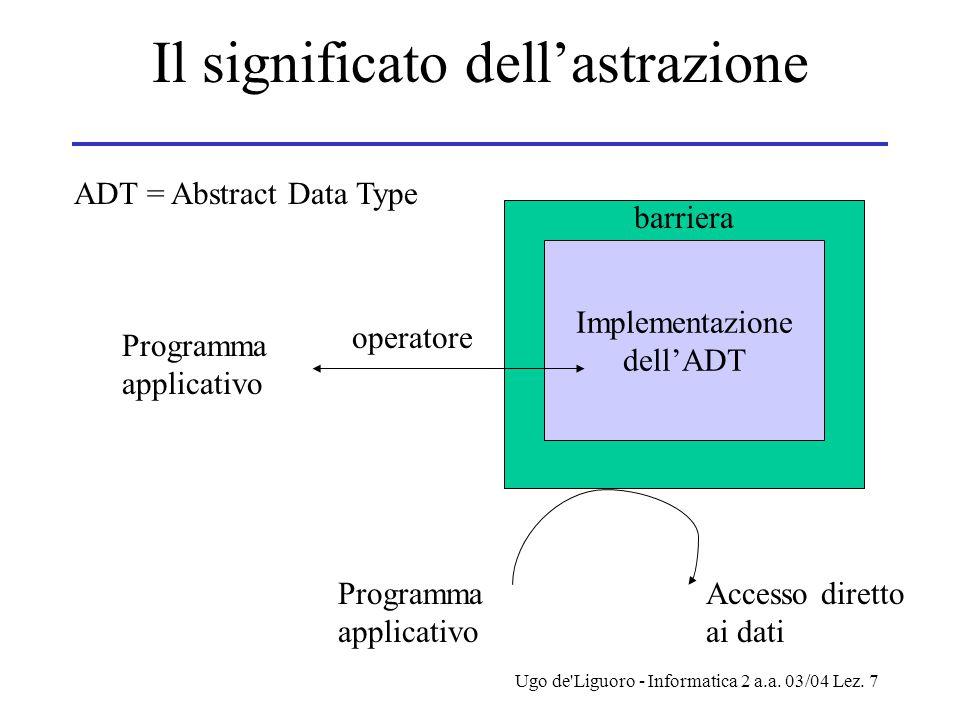 Ugo de'Liguoro - Informatica 2 a.a. 03/04 Lez. 7 Il significato dell'astrazione Implementazione dell'ADT barriera operatore Programma applicativo Acce