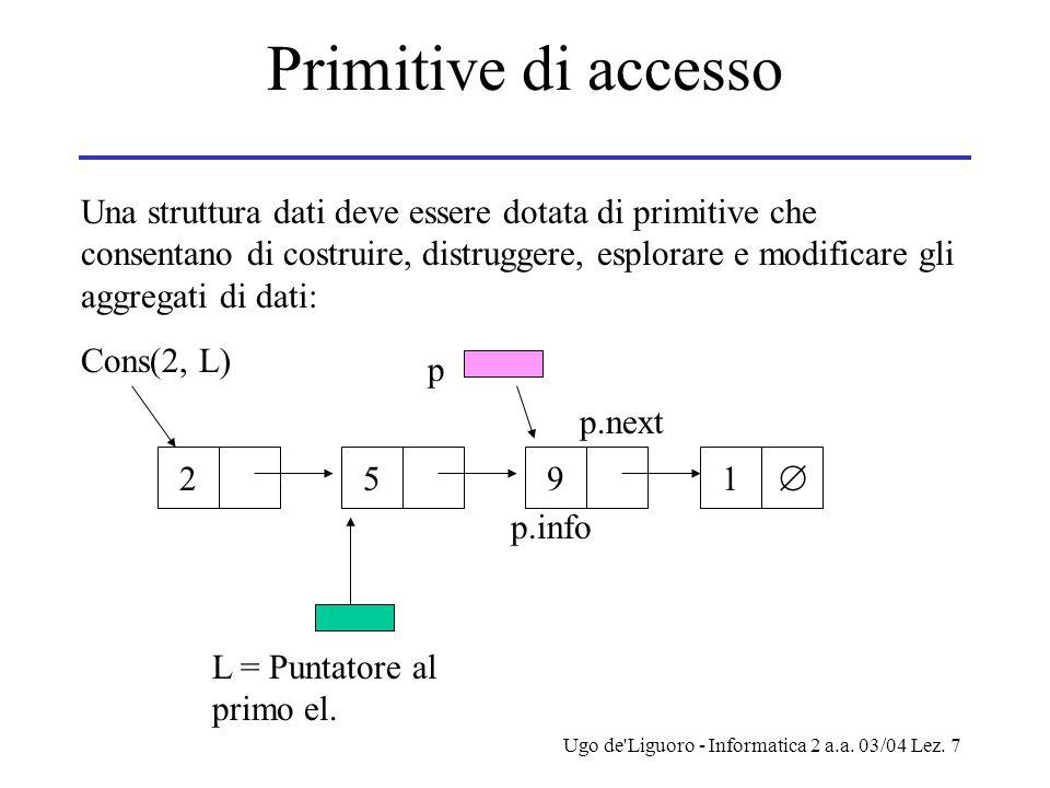 Ugo de'Liguoro - Informatica 2 a.a. 03/04 Lez. 7 Primitive di accesso Una struttura dati deve essere dotata di primitive che consentano di costruire,