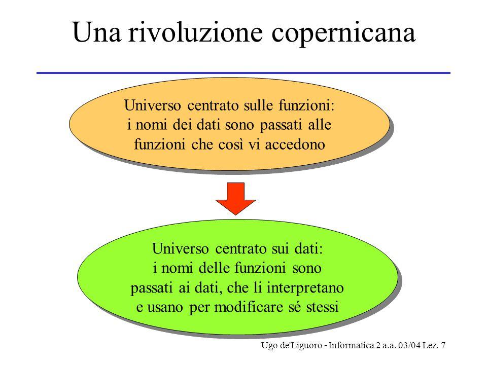 Ugo de'Liguoro - Informatica 2 a.a. 03/04 Lez. 7 Una rivoluzione copernicana Universo centrato sulle funzioni: i nomi dei dati sono passati alle funzi