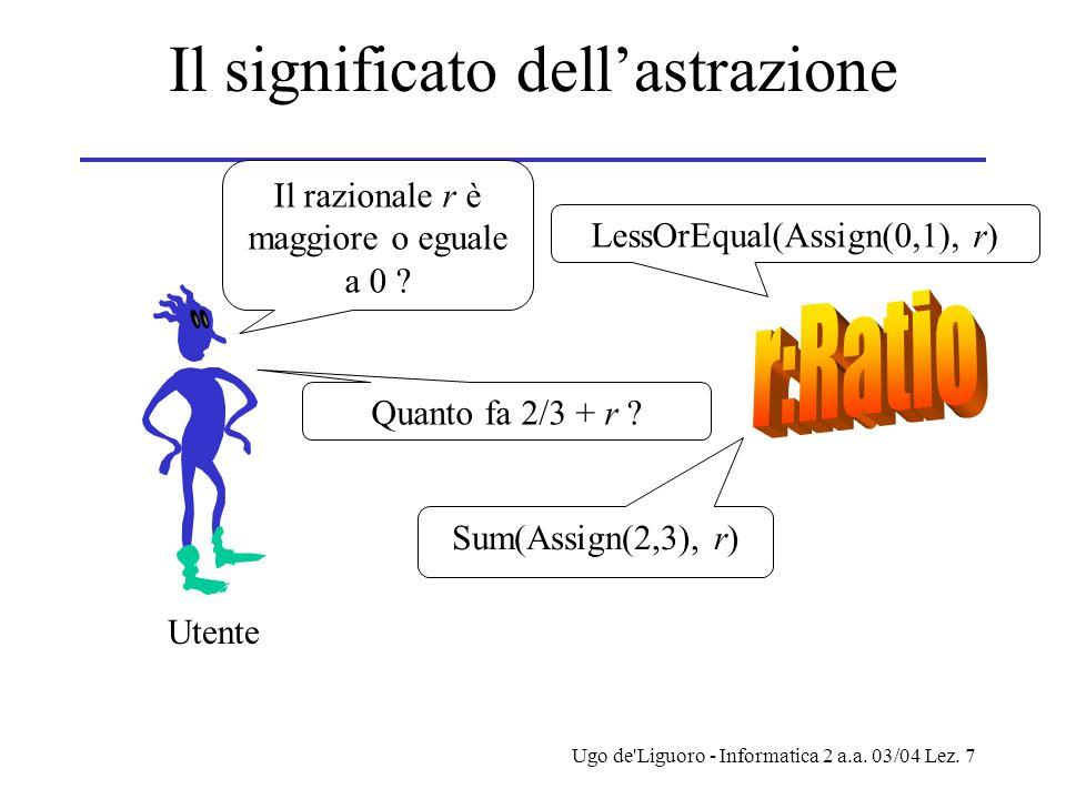 Ugo de'Liguoro - Informatica 2 a.a. 03/04 Lez. 7 Il significato dell'astrazione Quanto fa 2/3 + r ? Sum(Assign(2,3), r) Il razionale r è maggiore o eg