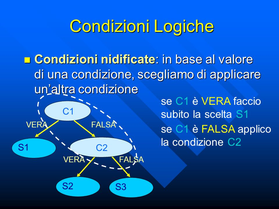 Condizioni Logiche Condizioni nidificate: in base al valore di una condizione, scegliamo di applicare un'altra condizione Condizioni nidificate: in base al valore di una condizione, scegliamo di applicare un'altra condizione C1 S1 VERA FALSA C2 S2 S3 se C1 è VERA faccio subito la scelta S1 se C1 è FALSA applico la condizione C2