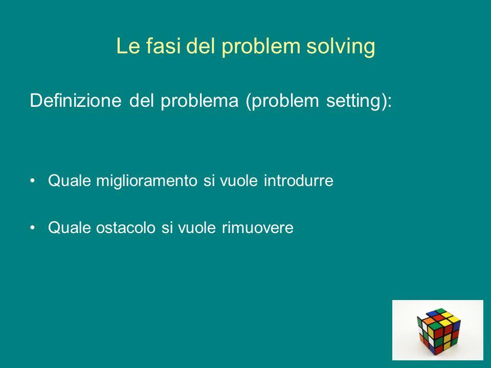 Le fasi del problem solving Definizione del problema (problem setting): Quale miglioramento si vuole introdurre Quale ostacolo si vuole rimuovere