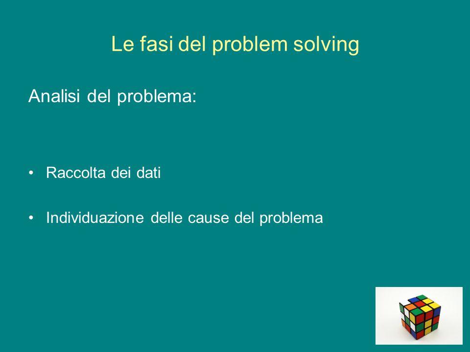 Le fasi del problem solving Analisi del problema: Raccolta dei dati Individuazione delle cause del problema