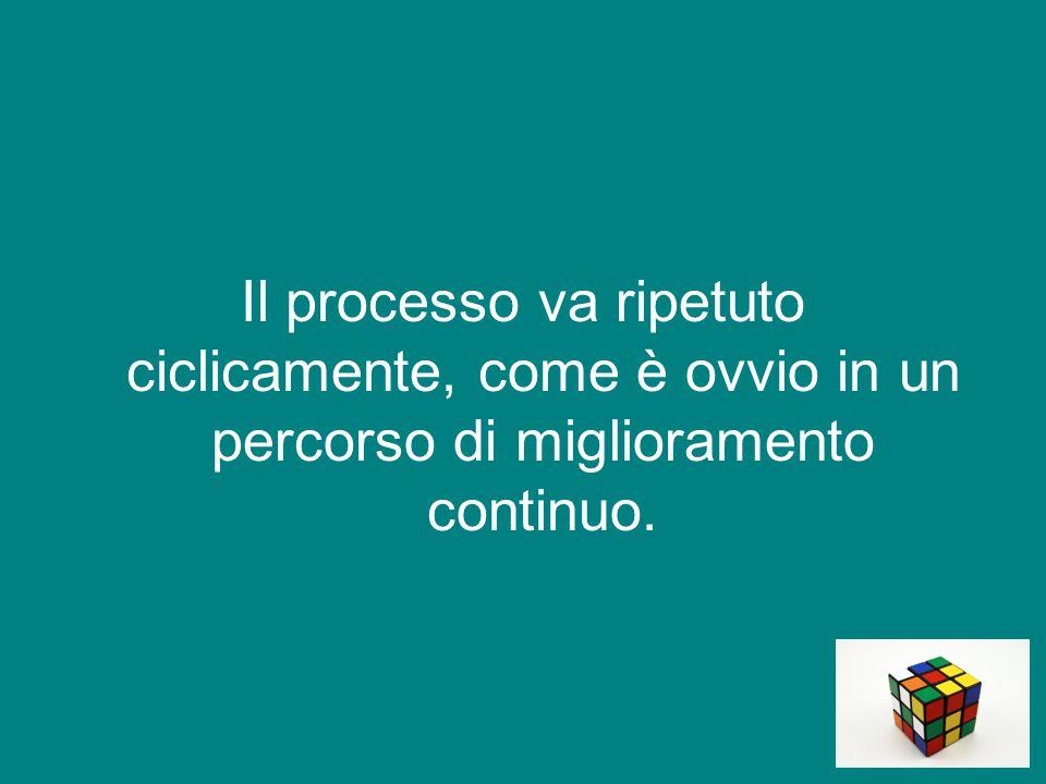 E' necessario monitorare i processi e valutare i risultati.