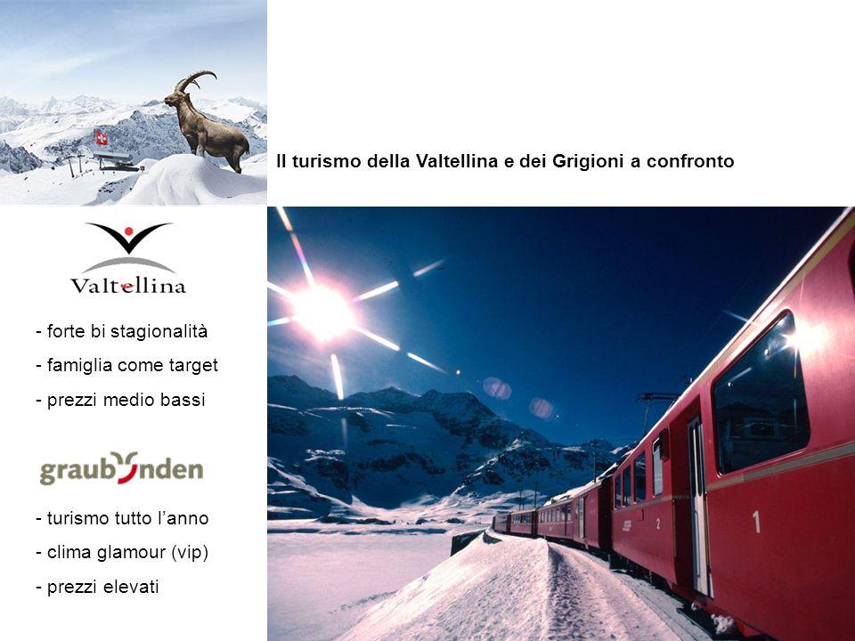 Il turismo della Valtellina e dei Grigioni a confronto - forte bi stagionalità - famiglia come target - prezzi medio bassi - turismo tutto l'anno - clima glamour (vip) - prezzi elevati