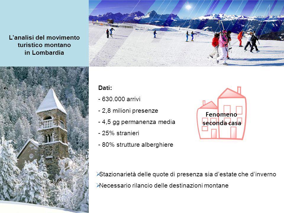 L'analisi del movimento turistico montano in Lombardia Dati: - 630.000 arrivi - 2,8 milioni presenze - 4,5 gg permanenza media - 25% stranieri - 80% strutture alberghiere Fenomeno seconda casa  Stazionarietà delle quote di presenza sia d'estate che d'inverno  Necessario rilancio delle destinazioni montane