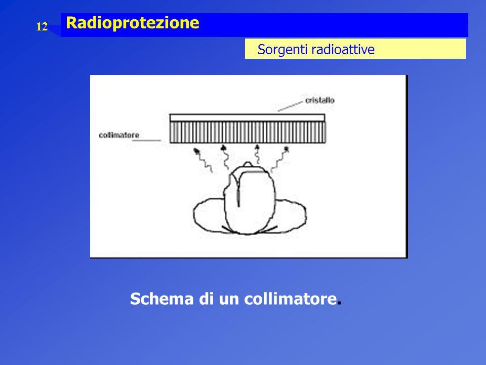 12 Radioprotezione Sorgenti radioattive Schema di un collimatore.