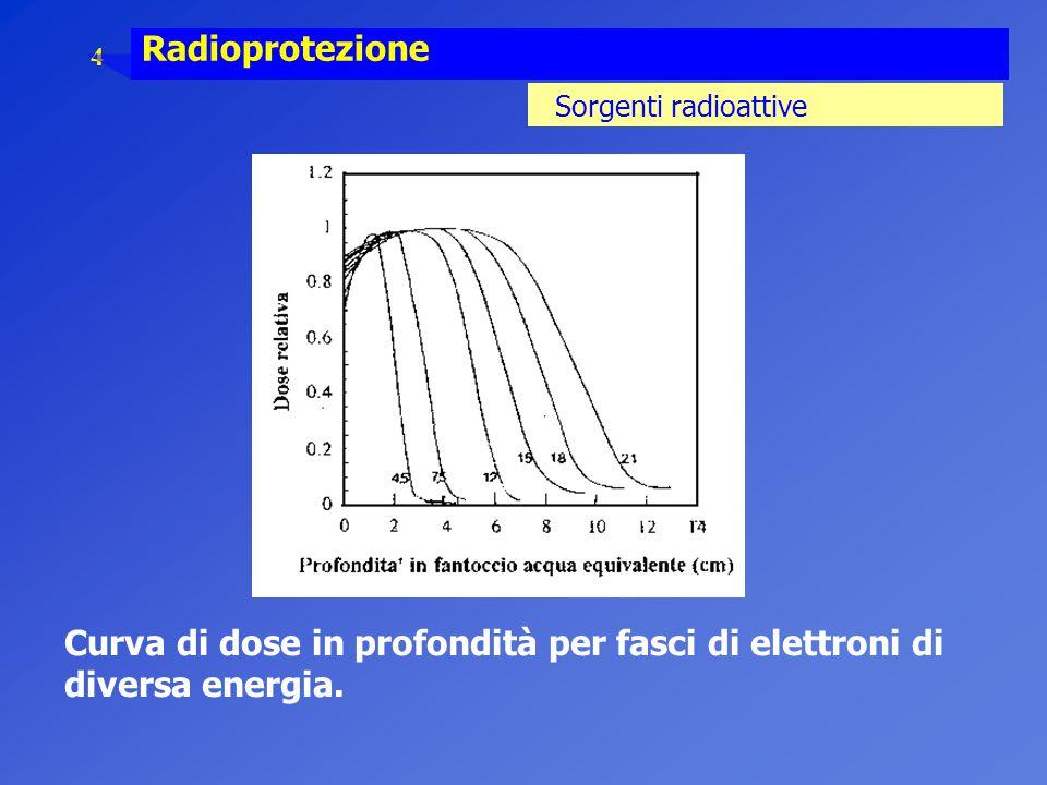 4 Radioprotezione Sorgenti radioattive Curva di dose in profondità per fasci di elettroni di diversa energia.