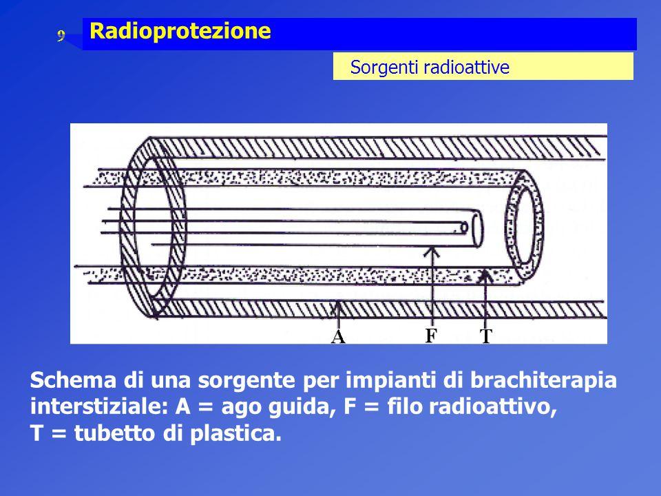 9 Radioprotezione Sorgenti radioattive Schema di una sorgente per impianti di brachiterapia interstiziale: A = ago guida, F = filo radioattivo, T = tu