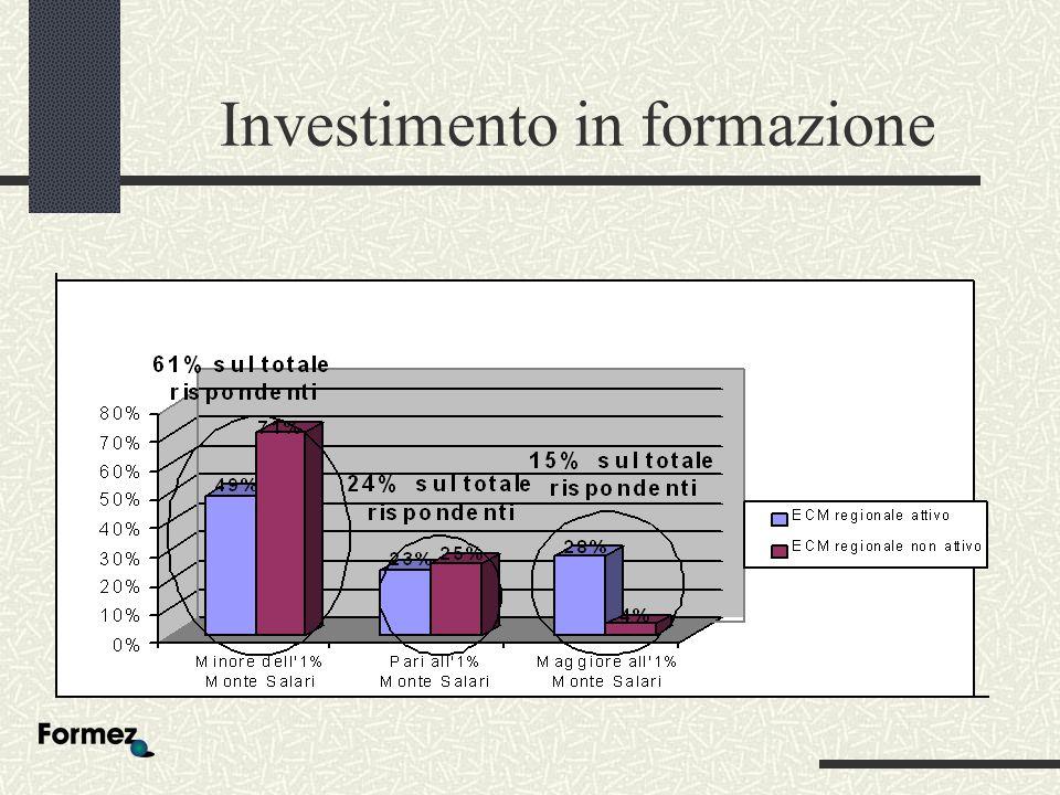 Investimento in formazione
