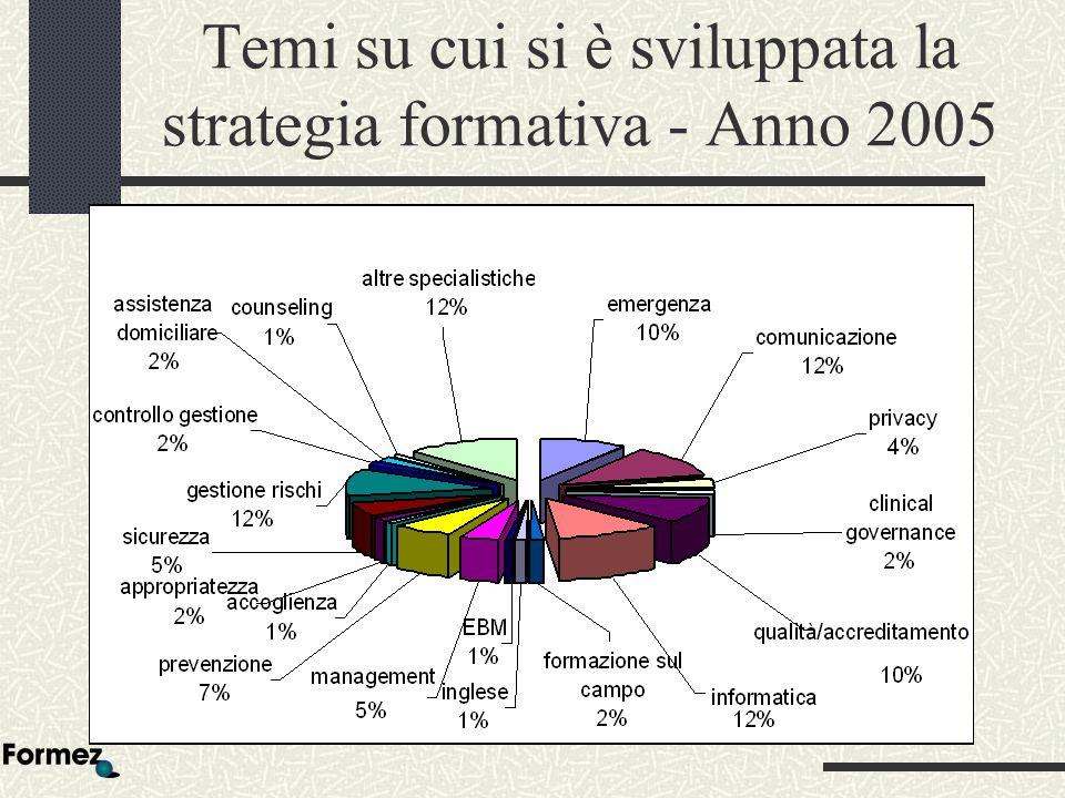Temi su cui si è sviluppata la strategia formativa - Anno 2005