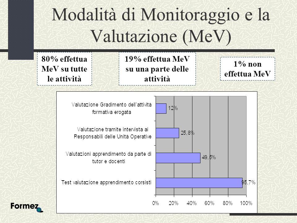 Modalità di Monitoraggio e la Valutazione (MeV) 80% effettua MeV su tutte le attività 19% effettua MeV su una parte delle attività 1% non effettua MeV