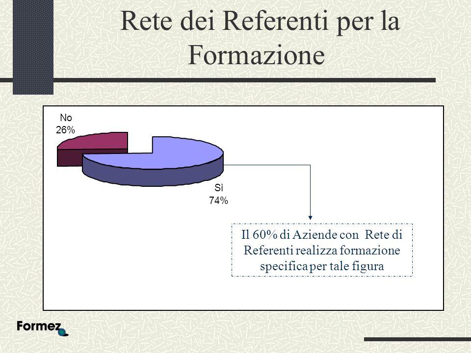 Rete dei Referenti per la Formazione Sì 74% No 26% Il 60% di Aziende con Rete di Referenti realizza formazione specifica per tale figura