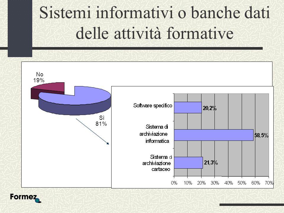 Sistemi informativi o banche dati delle attività formative Sì 81% No 19%