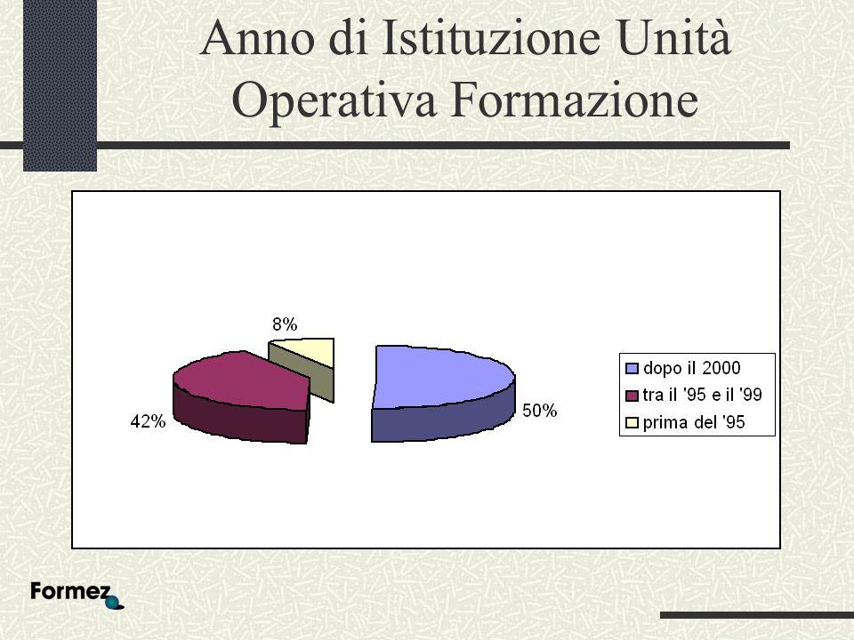 Anno di Istituzione Unità Operativa Formazione