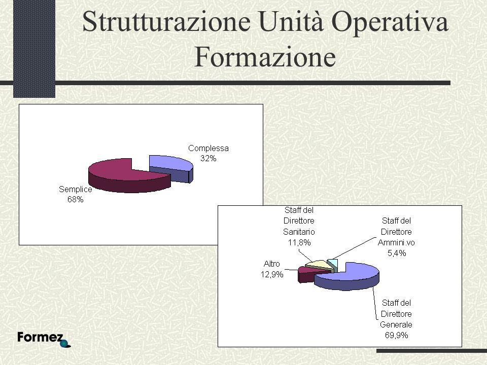 Strutturazione Unità Operativa Formazione