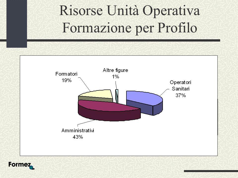 Risorse Unità Operativa Formazione per Profilo 34% 36% 28% 2% Operatori sanitari Amministrativi Formatori Altre figure