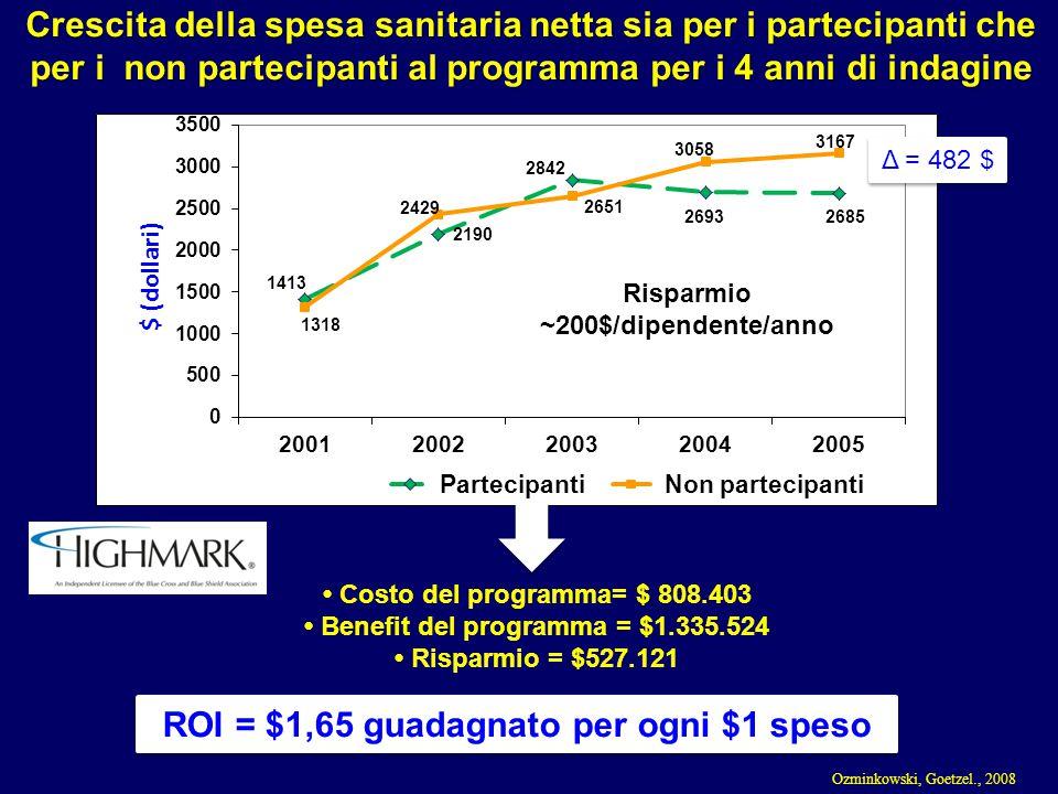 Risparmio ~200$/dipendente/anno Crescita della spesa sanitaria netta sia per i partecipanti che per i non partecipanti al programma per i 4 anni di in