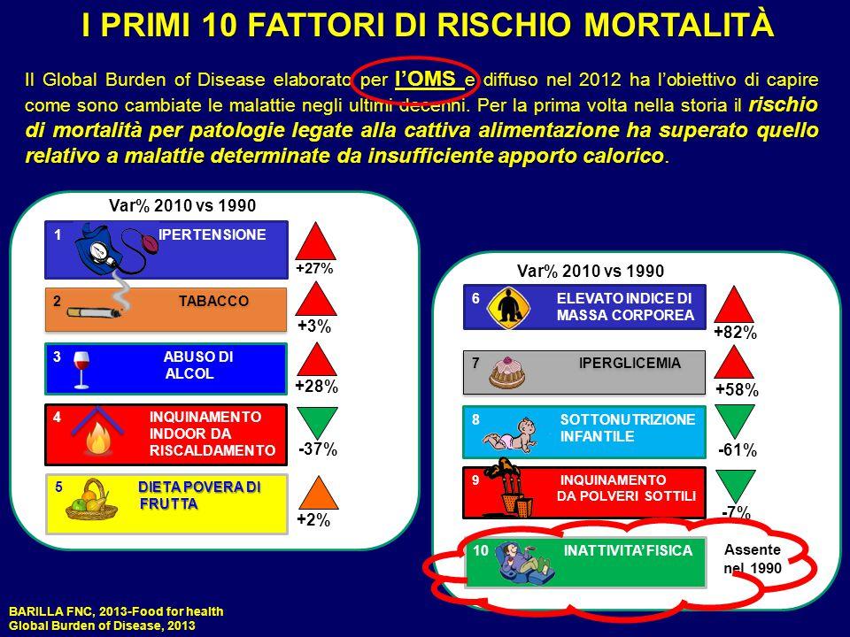 I PRIMI 10 FATTORI DI RISCHIO MORTALITÀ l'OMS rischio di mortalità per patologie legate alla cattiva alimentazione ha superato quello relativo a malat