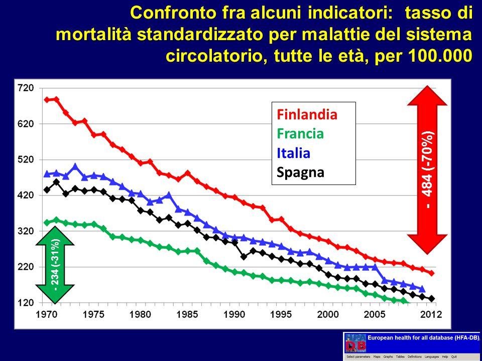 Confronto fra alcuni indicatori: tasso di mortalità standardizzato per malattie del sistema circolatorio, tutte le età, per 100.000 - 234 (-31%) - 484