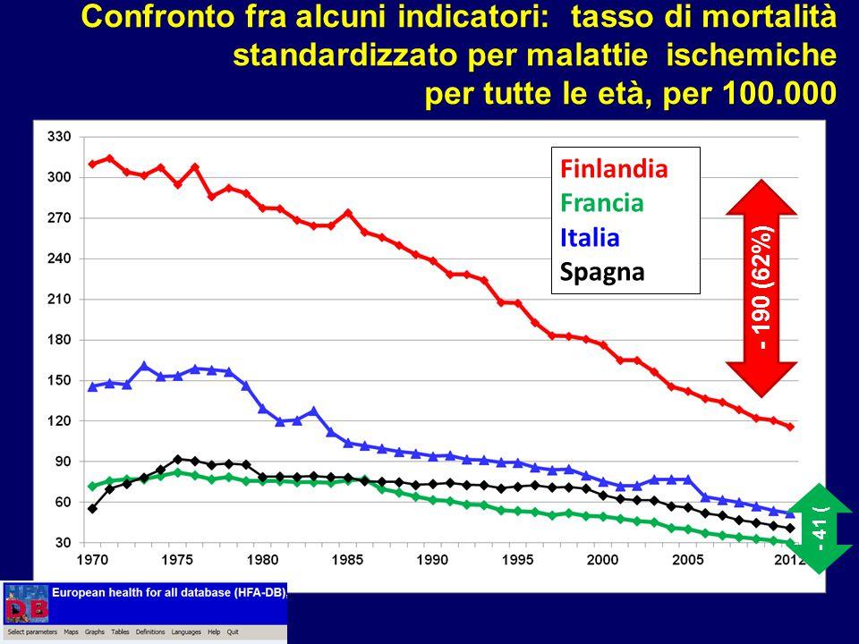 - 190 (62%) Finlandia Francia Italia Spagna - 41 ( Confronto fra alcuni indicatori: tasso di mortalità standardizzato per malattie ischemiche per tutt