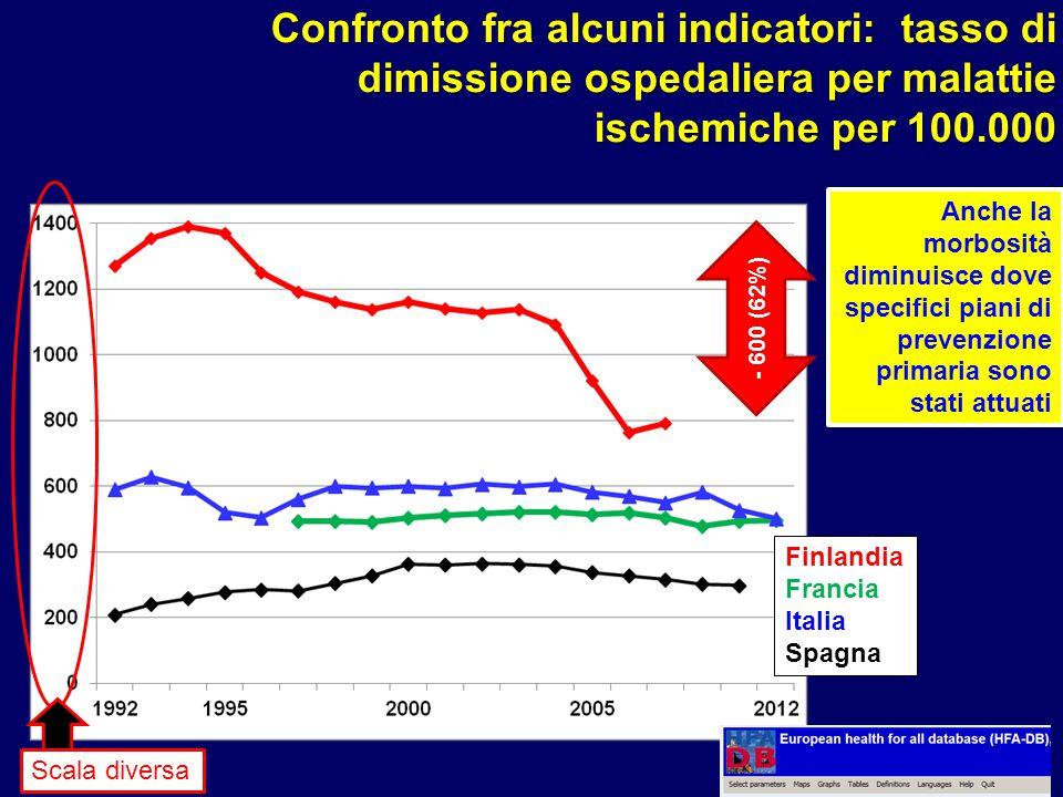 Scala diversa - 600 (62%) Finlandia Francia Italia Spagna Confronto fra alcuni indicatori: tasso di dimissione ospedaliera per malattie ischemiche per