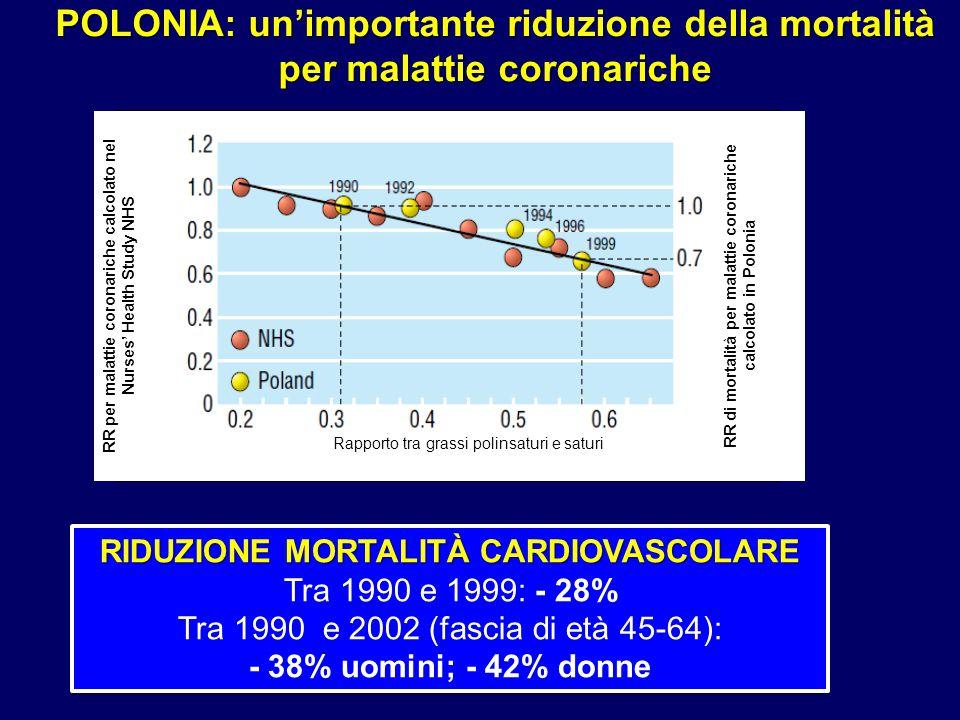RR per malattie coronariche calcolato nel Nurses' Health Study NHS RR di mortalità per malattie coronariche calcolato in Polonia Rapporto tra grassi p