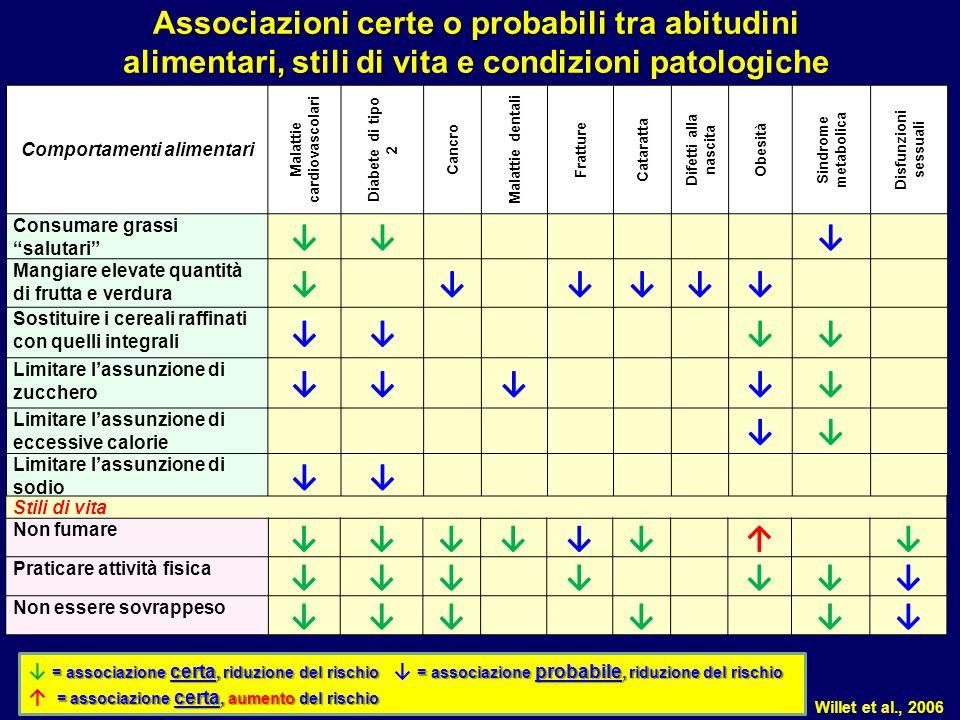 Comportamenti alimentari Malattie cardiovascolari Diabete di tipo 2 Cancro Malattie dentali Fratture Cataratta Difetti alla nascita Obesità Sindrome m