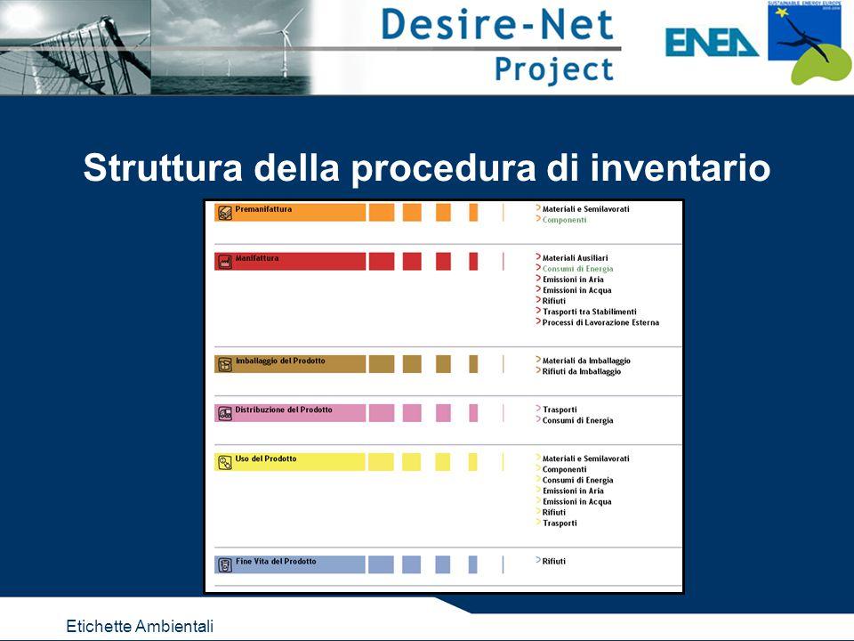 Etichette Ambientali Struttura della procedura di inventario