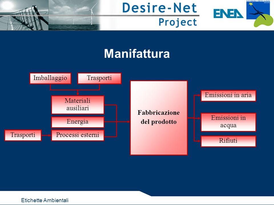 Etichette Ambientali Manifattura Fabbricazione del prodotto Materiali ausiliari Trasporti Processi esterni Energia Emissioni in aria Imballaggio Trasporti Emissioni in acqua Rifiuti