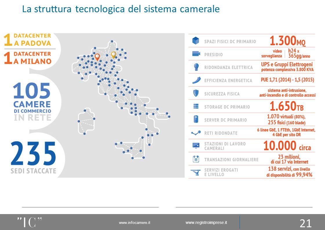 21 La struttura tecnologica del sistema camerale www.infocamere.it www.registroimprese.it