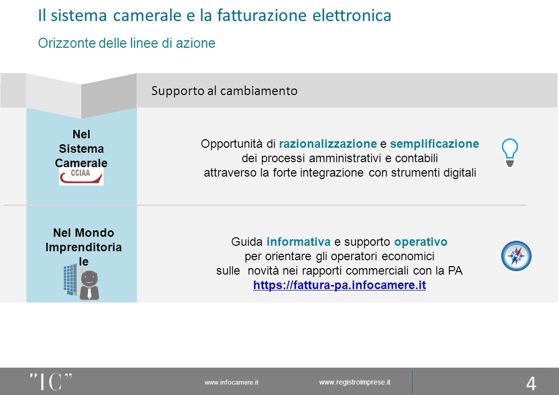 www.infocamere.it www.registroimprese.it Opportunità di razionalizzazione e semplificazione dei processi amministrativi e contabili attraverso la fort