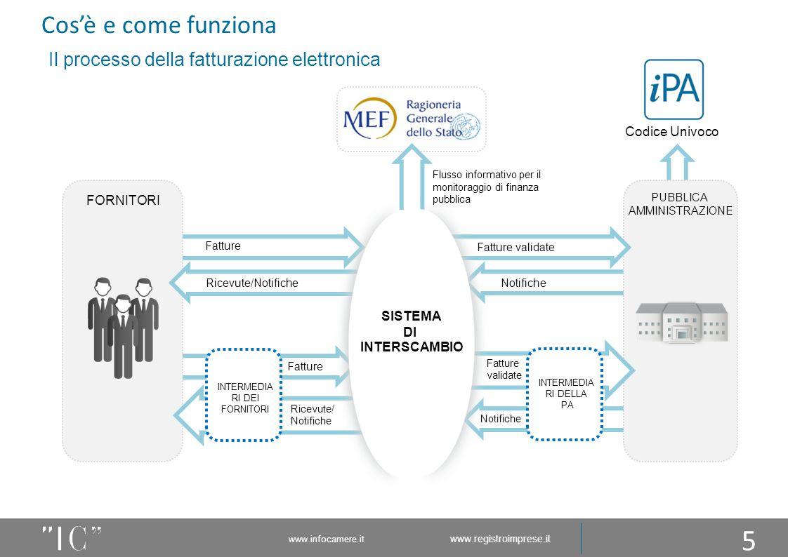 www.infocamere.it www.registroimprese.it Cos'è e come funziona Notifiche Fatture Notifiche PUBBLICA AMMINISTRAZIONE Fatture FORNITORI INTERMEDIA RI DE