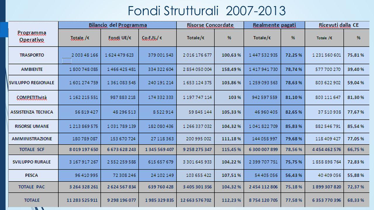 Fondi Strutturali 2007-2013