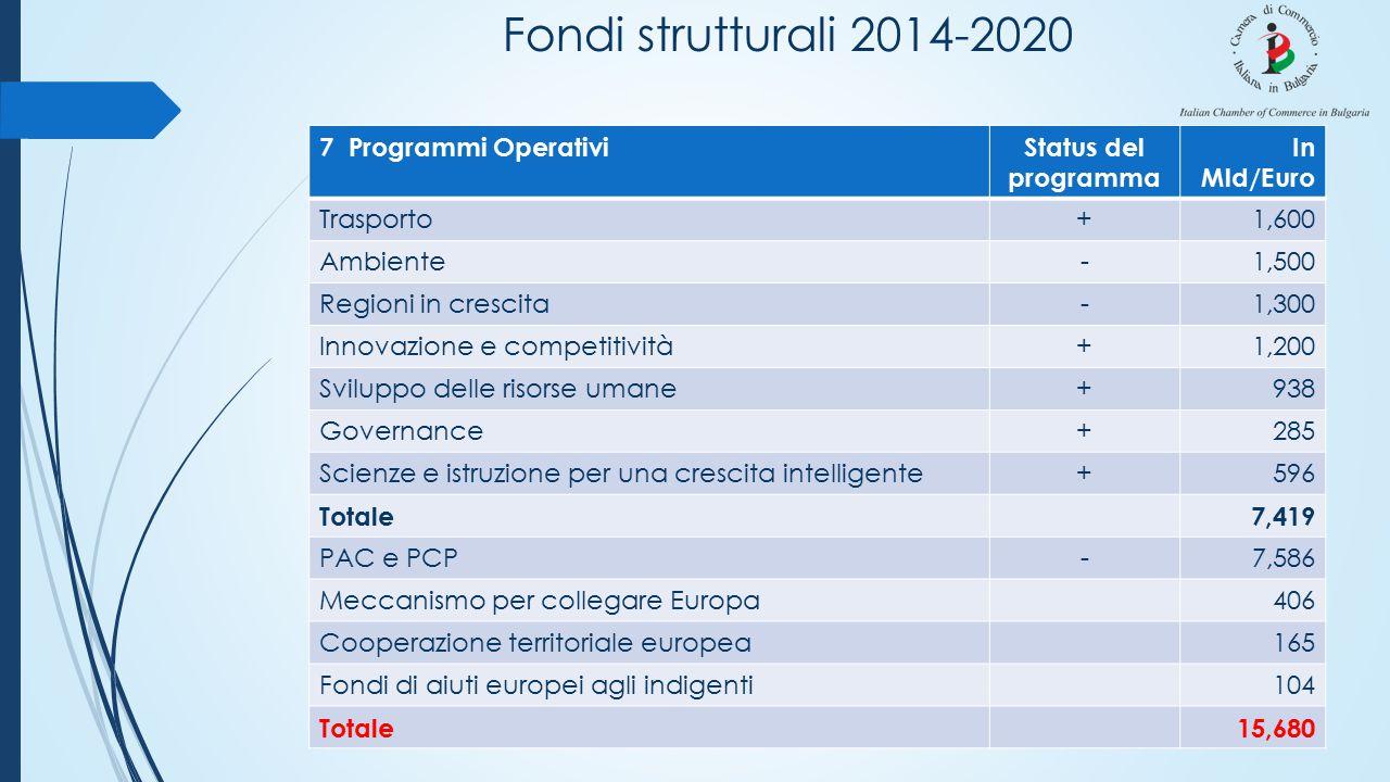 Fondi strutturali 2014-2020 7 Programmi OperativiStatus del programma In Mld/Euro Trasporto+1,600 Ambiente-1,500 Regioni in crescita-1,300 Innovazione e competitività+1,200 Sviluppo delle risorse umane+938 Governance+285 Scienze e istruzione per una crescita intelligente+596 Totale7,419 PAC e PCP-7,586 Meccanismo per collegare Europa406 Cooperazione territoriale europea165 Fondi di aiuti europei agli indigenti104 Totale15,680
