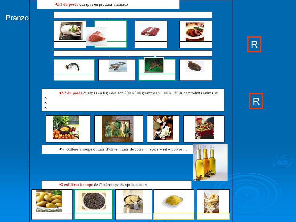 99  1/3 du poids du repas en produits animaux Viande : 3 fois par semaine par exemple 100 à 150 grammes Poisson : 4 fois par semaine par exemple 150 à 250 grammes Bœuf Volaille AgneauFoie de boeuf Saumon Sardine Flétan Sole  2/3 du poids du repas en légumes soit 200 à 300 grammes si 100 à 150 gr de produits animaux o Potage (100 ml = 30 grammes de légumes environ) o Légumes crus o Légumes cuits  ¾ cuillère à soupe d'huile d'olive / huile de colza + épice – sel – poivre …  2 cuillères à soupe de féculents pesés après cuisson Pomme de terreRiz CouscousPâtesLentilles Pranzo R R