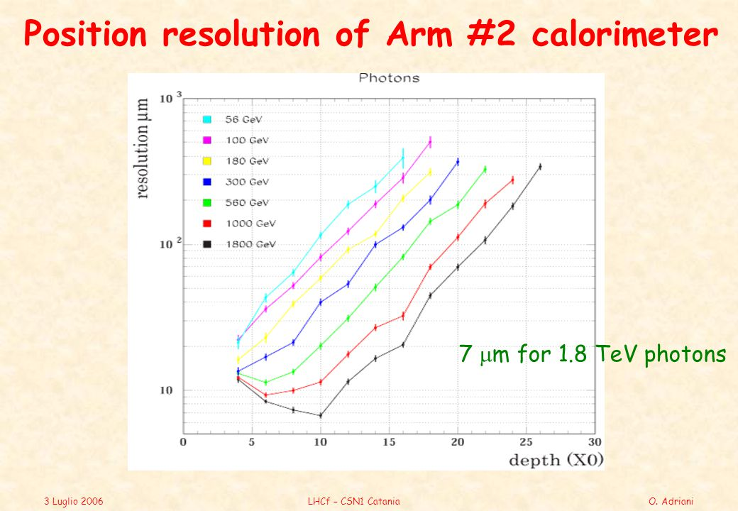 3 Luglio 2006LHCf – CSN1 CataniaO. Adriani Position resolution of Arm #2 calorimeter 7  m for 1.8 TeV photons
