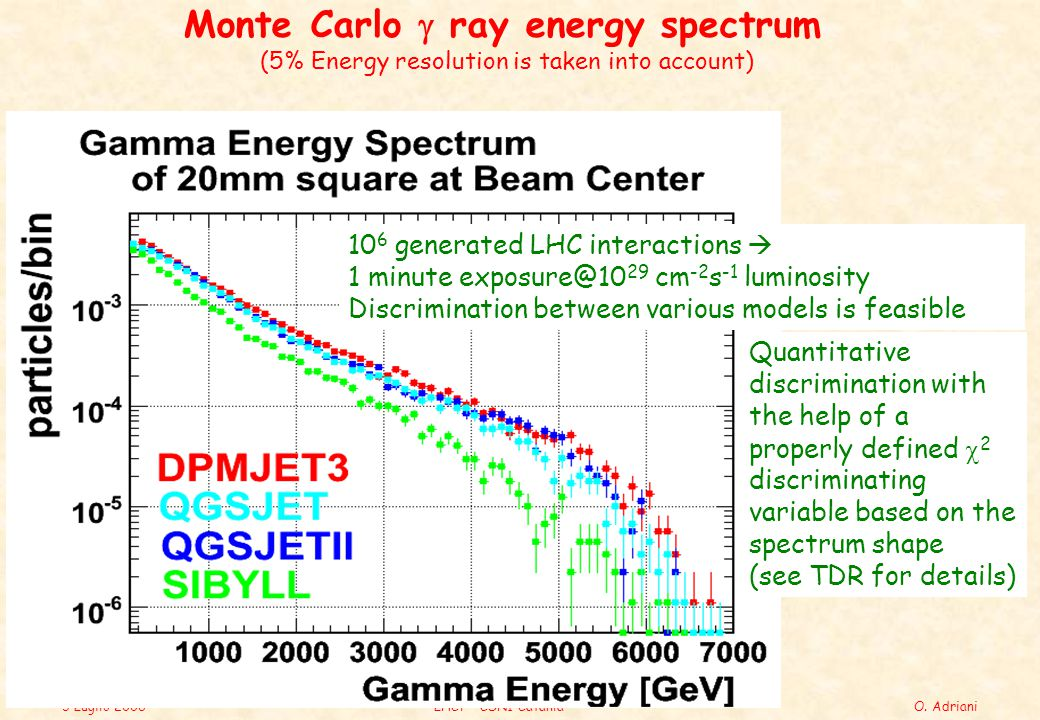 3 Luglio 2006LHCf – CSN1 CataniaO. Adriani Monte Carlo  ray energy spectrum (5% Energy resolution is taken into account) 10 6 generated LHC interacti