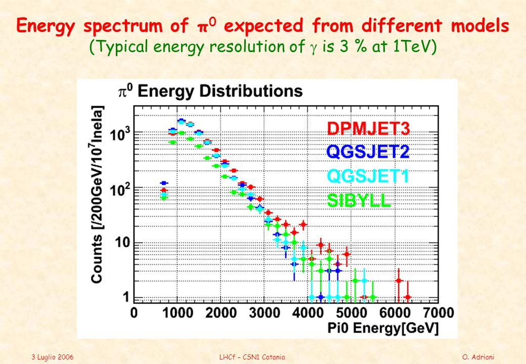 3 Luglio 2006LHCf – CSN1 CataniaO. Adriani Energy spectrum of π 0 expected from different models (Typical energy resolution of  is 3 % at 1TeV)