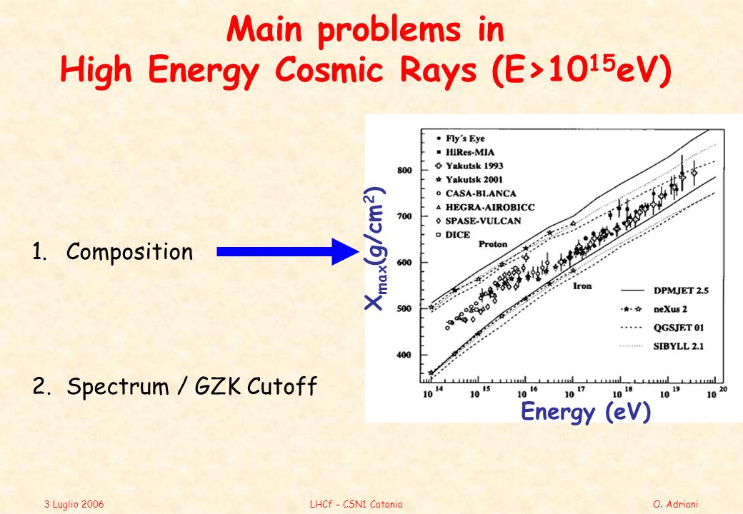 3 Luglio 2006LHCf – CSN1 CataniaO. Adriani Main problems in High Energy Cosmic Rays (E>10 15 eV) 1.Composition X max (g/cm 2 ) Energy (eV) 2.Spectrum