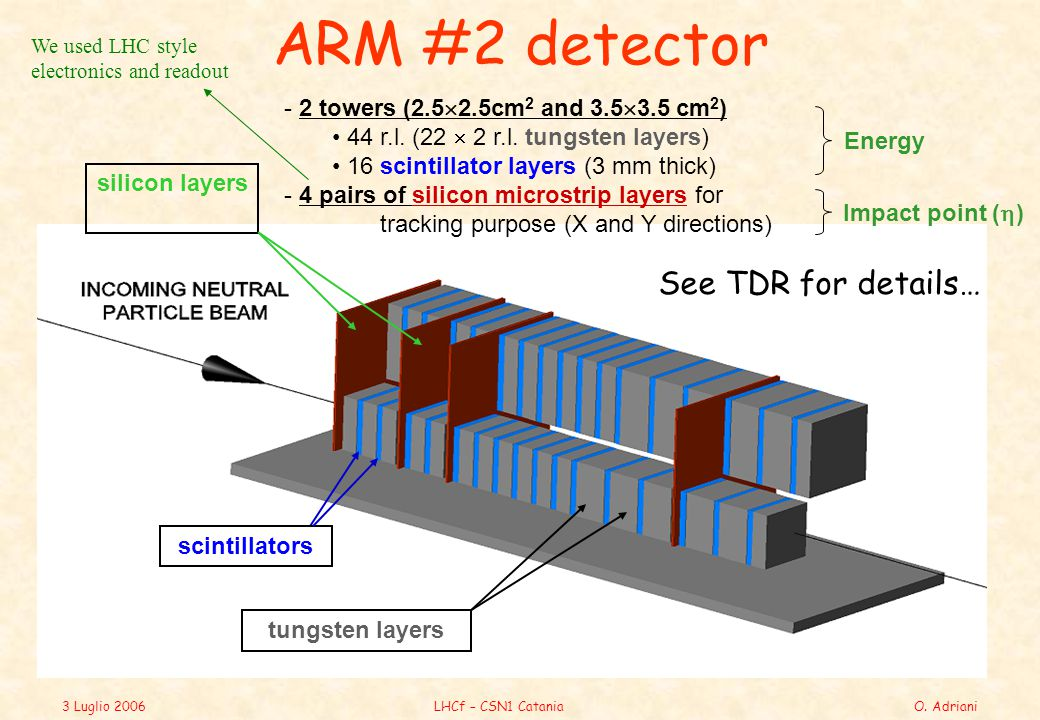3 Luglio 2006LHCf – CSN1 CataniaO. Adriani ARM #2 detector silicon layers scintillators tungsten layers - 2 towers (2.5  2.5cm 2 and 3.5  3.5 cm 2 )