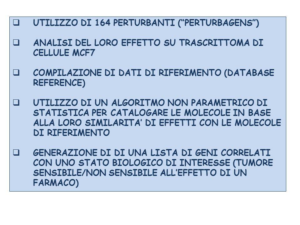 """ UTILIZZO DI 164 PERTURBANTI (""""PERTURBAGENS"""")  ANALISI DEL LORO EFFETTO SU TRASCRITTOMA DI CELLULE MCF7  COMPILAZIONE DI DATI DI RIFERIMENTO (DATAB"""