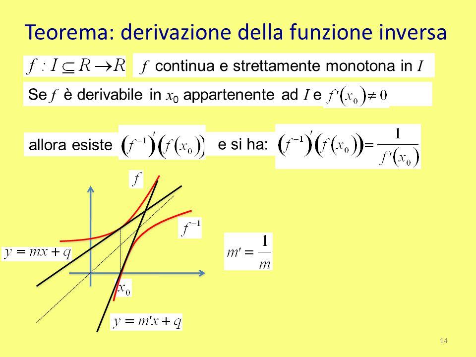 Teorema: derivazione della funzione inversa f continua e strettamente monotona in I Se f è derivabile in x 0 appartenente ad I e allora esiste e si ha