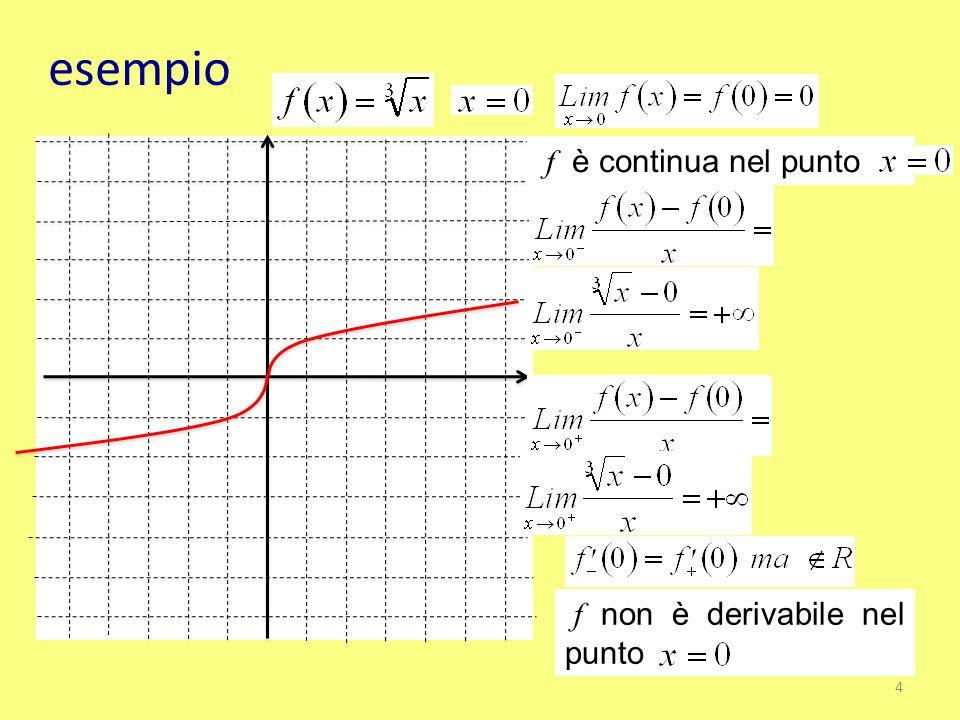Punti di non derivabilità se f è continua in x 0 non è detto che f sia derivabile in x 0 se x 0 è un punto di flesso a tangenza verticale flesso a tangenza verticale discendente flesso a tangenza verticale ascendente 5
