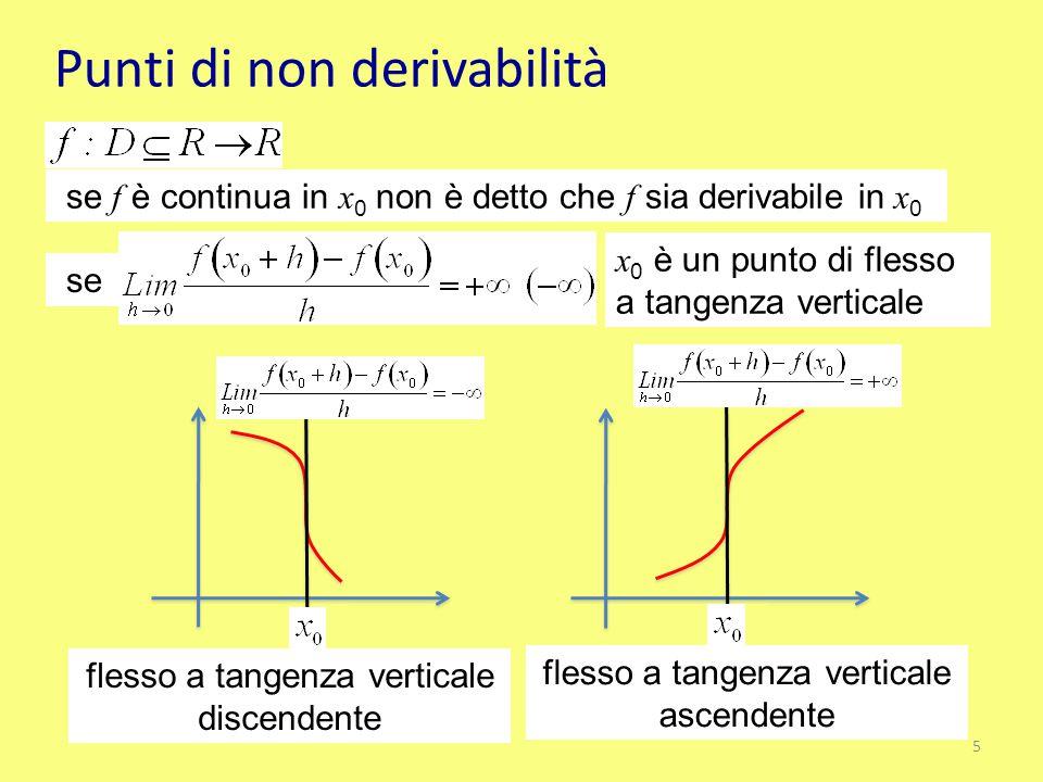 Punti di non derivabilità se f è continua in x 0 non è detto che f sia derivabile in x 0 se x 0 è un punto di flesso a tangenza verticale flesso a tan