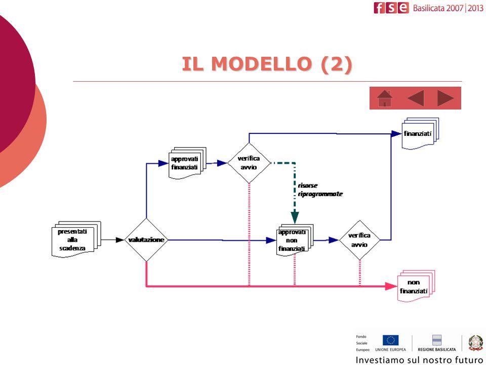 GLI ESITI da settembre 2012 a dicembre 2013  2,5 milioni di Euro programmati  2,3 milioni di Euro impegnati  1,7 milioni di Euro liquidati  94 progetti finanziati, 267 imprese beneficiarie della formazione, per un totale di n.1402 lavoratori (di cui n.