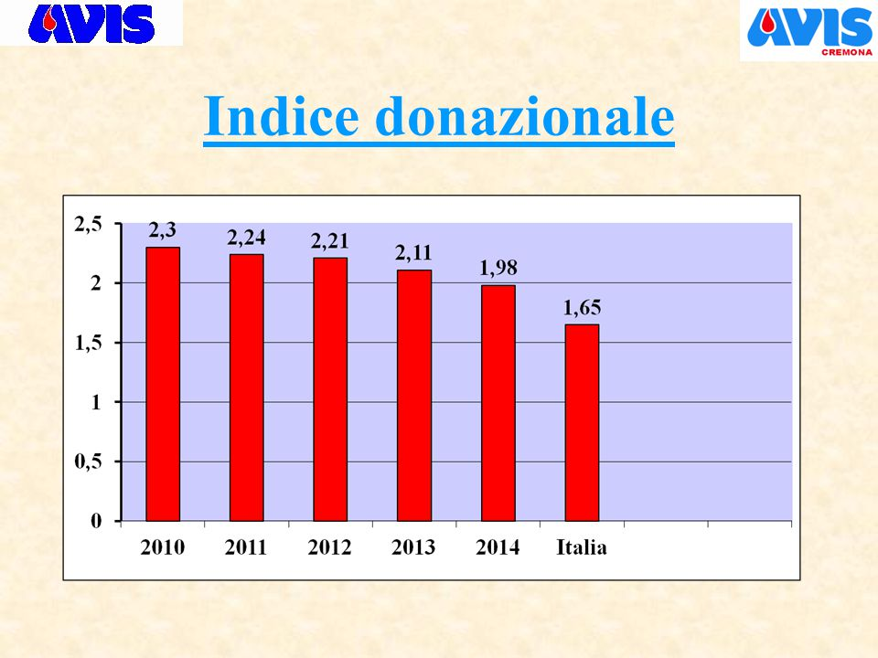 Indice donazionale