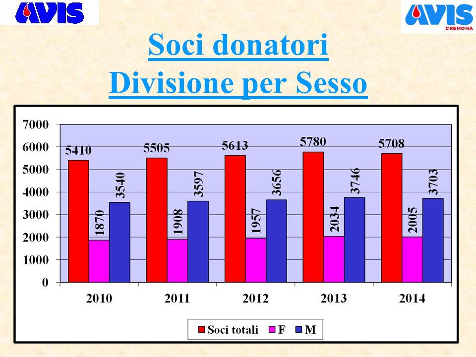 Soci donatori Divisione per Sesso